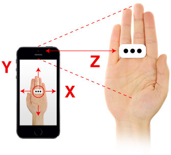 iRing X, Y and Z axis